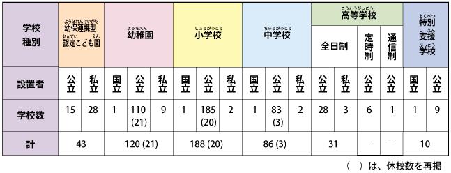 日本の学校に関する基礎知識|徳...