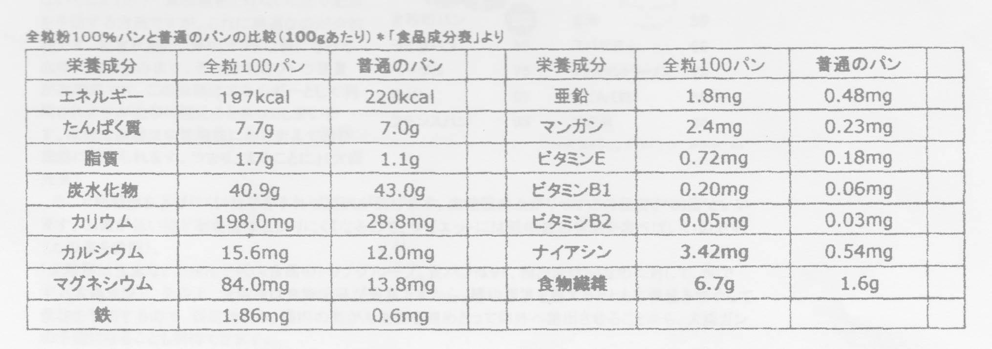 全粒粉のパンと普通のパンの成分比較表